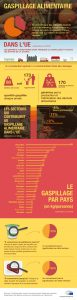 gaspillage_alimentaire-chiffres-europe_infographie