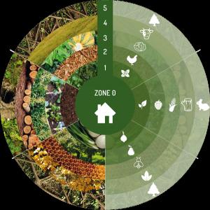 comment-faire-permaculture-infographie