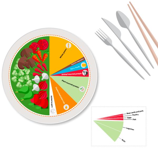 regime-alimentaire-sante-planete