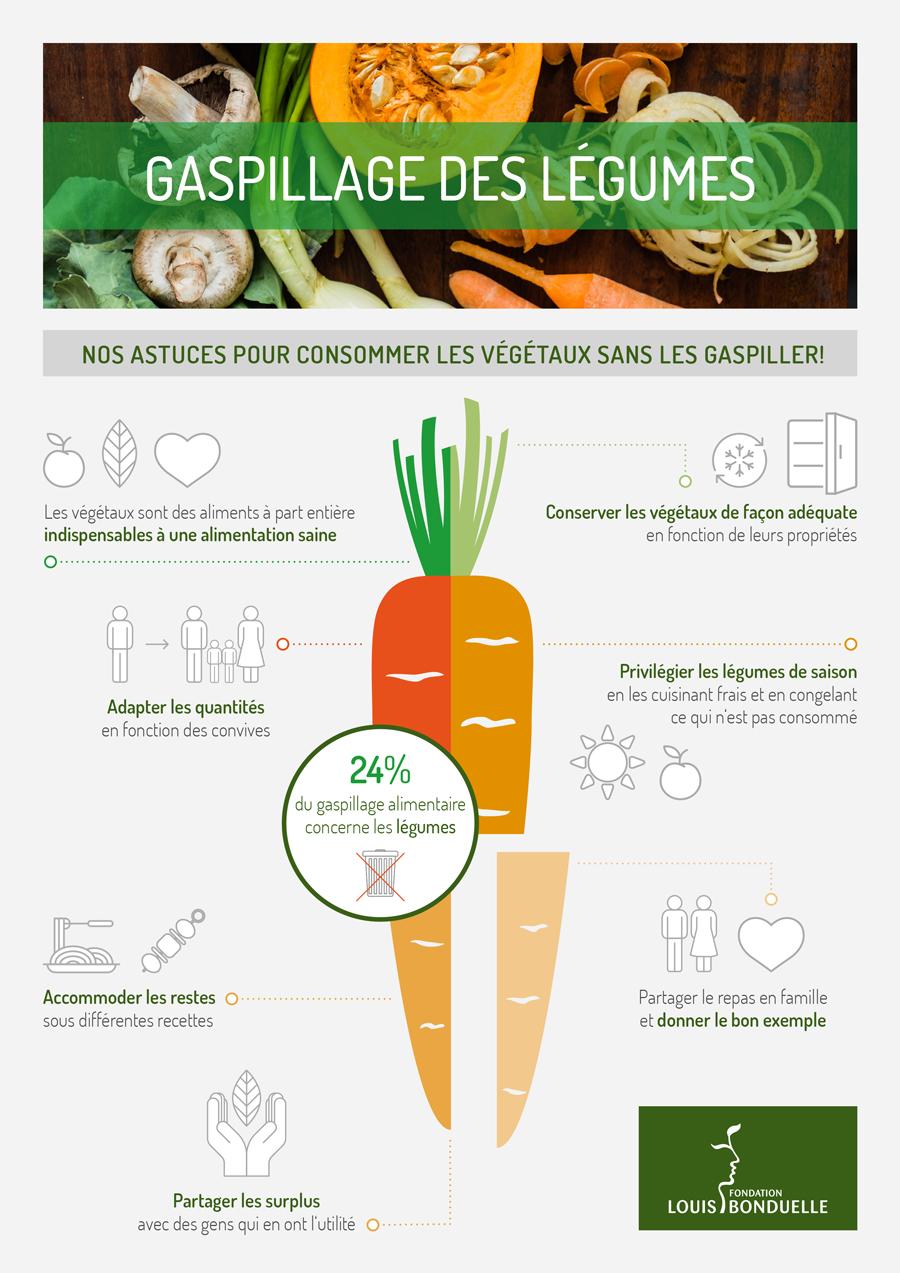 gaspillage-legumes-infographie