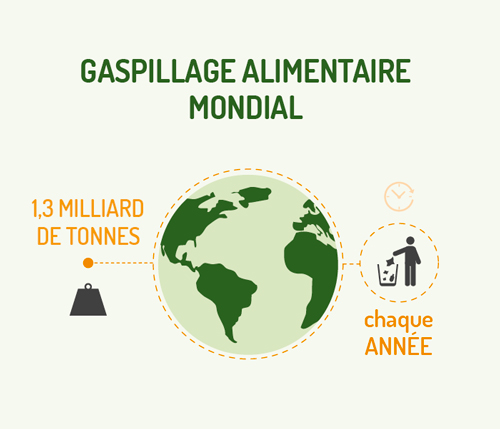 figure1-gaspillagealimentairemondial