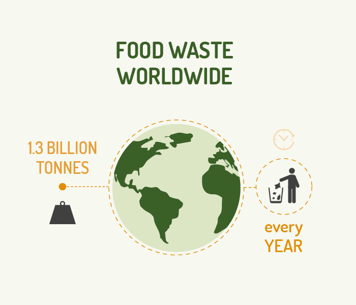 Figure1-foodwasteworldwilde