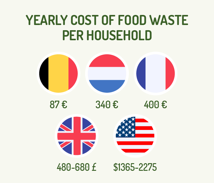 Figure2-yearlycostoffoodwaste