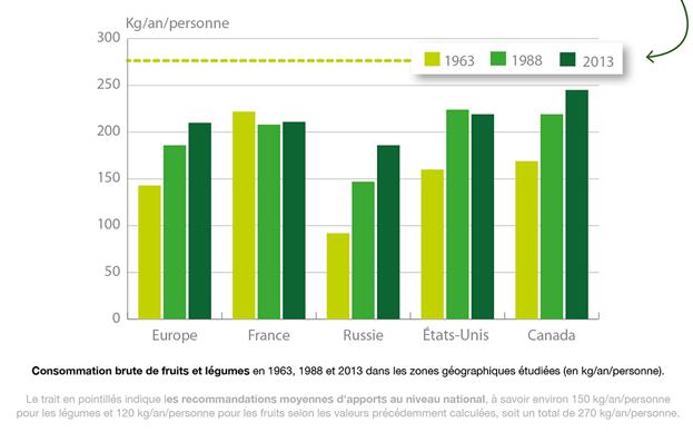 Figure3–la-consommation-de-fruits-et-legumes-augmente-mais-reste-inferieure-aux-recommandations