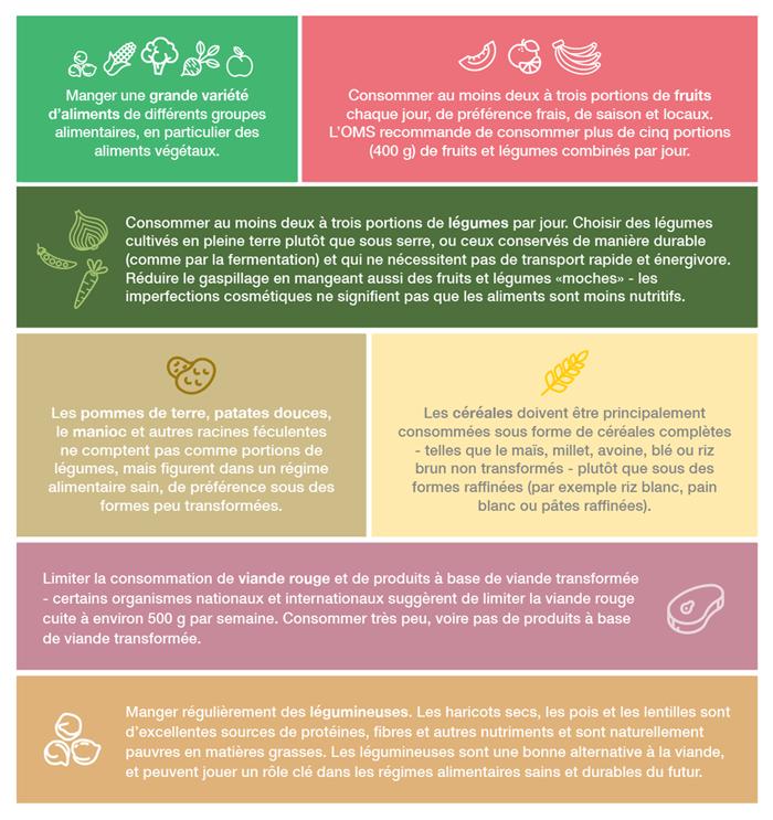 recommandations-oms-alimentation-saine-durable