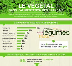 etude-ifop-lesieur_ocpop_infographie-le-vegetal