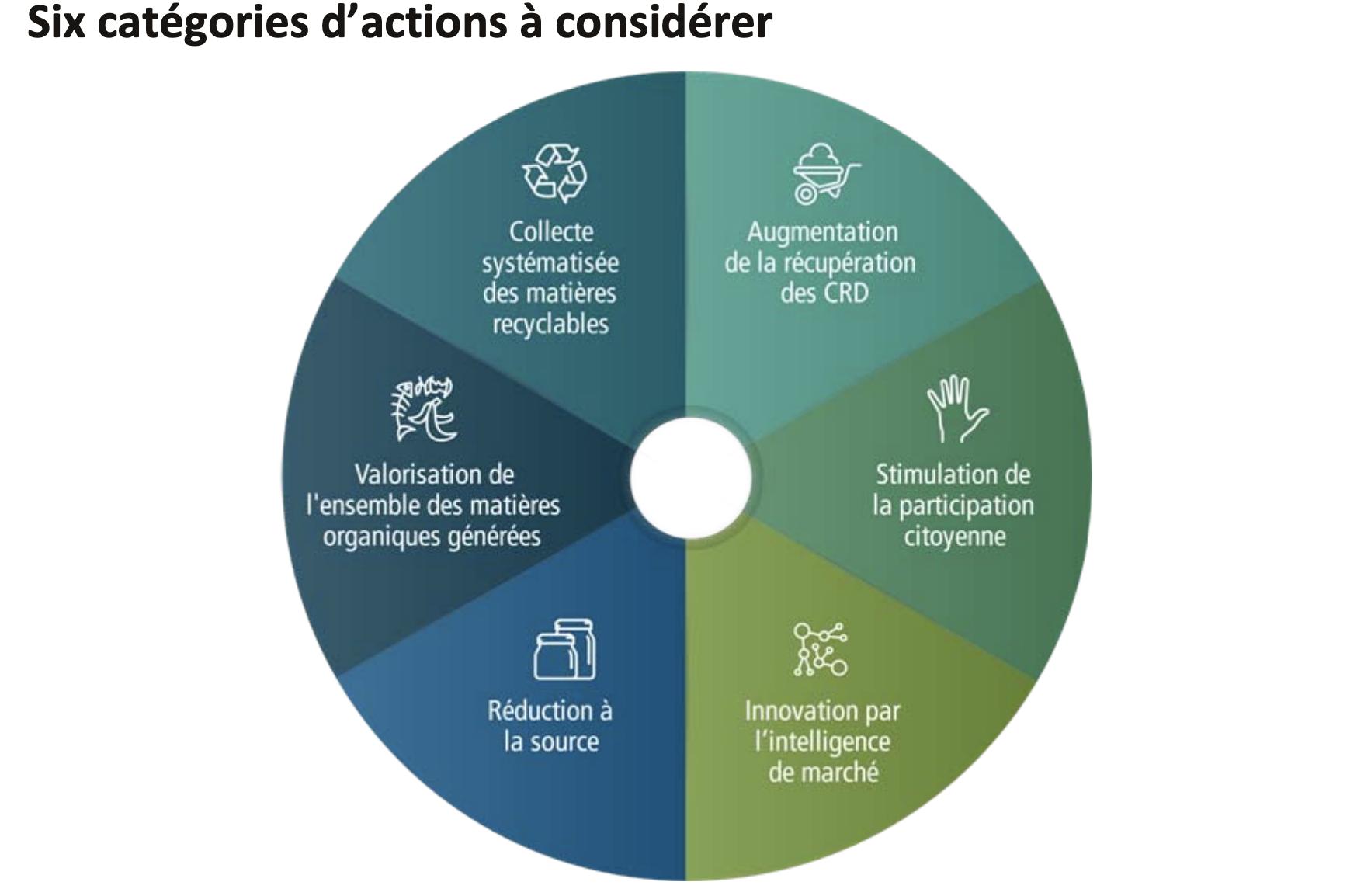 Plan directeur de gestion des matières résiduelles 2020-2025 Montréal